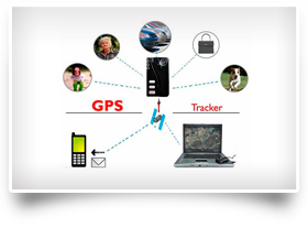 Telemovil GPS Portatil